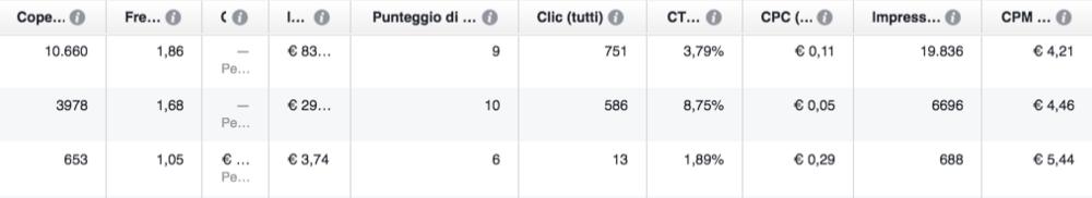 punteggio-rilevanza-annunci-facebook-clickadvisor